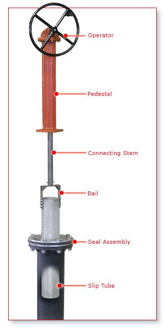 Telescoping Valves Trumbull Manufacturing Inc